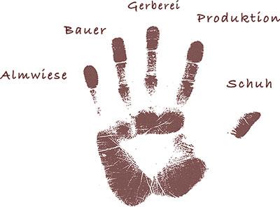 Meindl Identity Hand